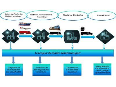 Slide Blog - Transport